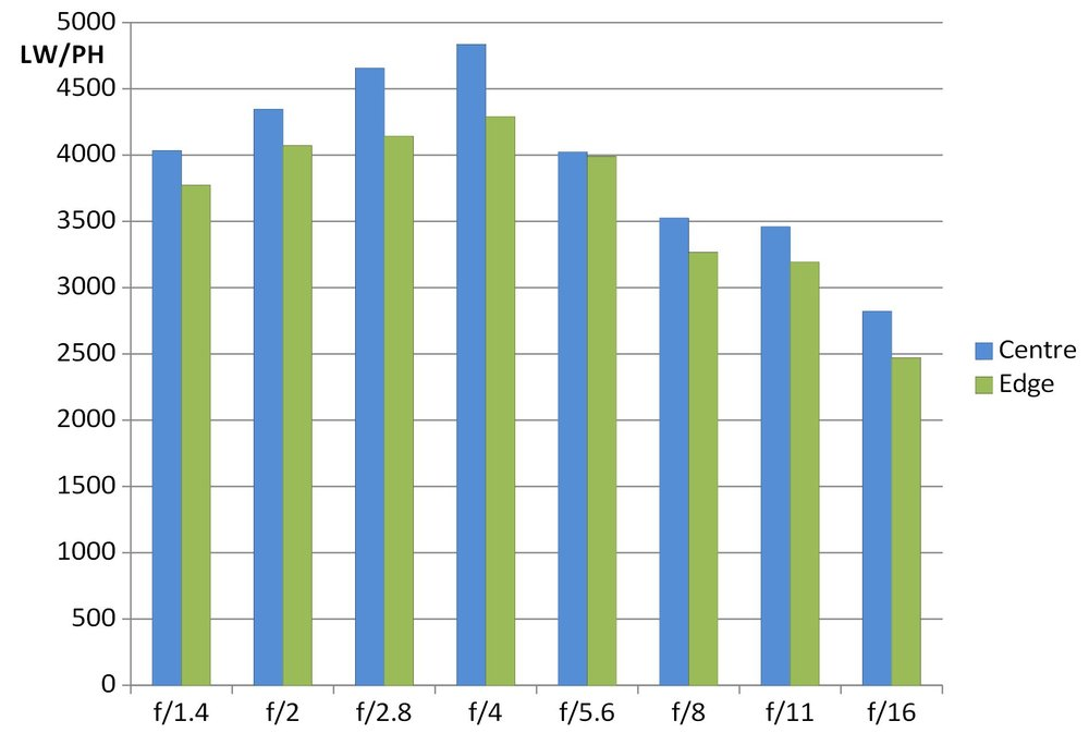 https://www.magezinepublishing.com/equipment/images/equipment/AF-85mm-f14-FE-7206/large/samyang_af_85mm_f14_MTF50_graph_at_42MPa_1553977818.jpg