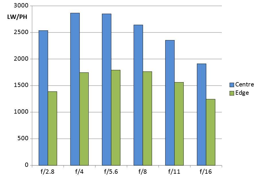 kowa-prominar-8-5mm-MTF-Chart_1519811666